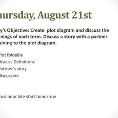 The Story Of An Hour Plot Diagram Push Button Switch Wiring Ppt Monday August 18 Th Powerpoint Presentation Id 6536737 Thursday 21st Today S Objective Create And Discuss