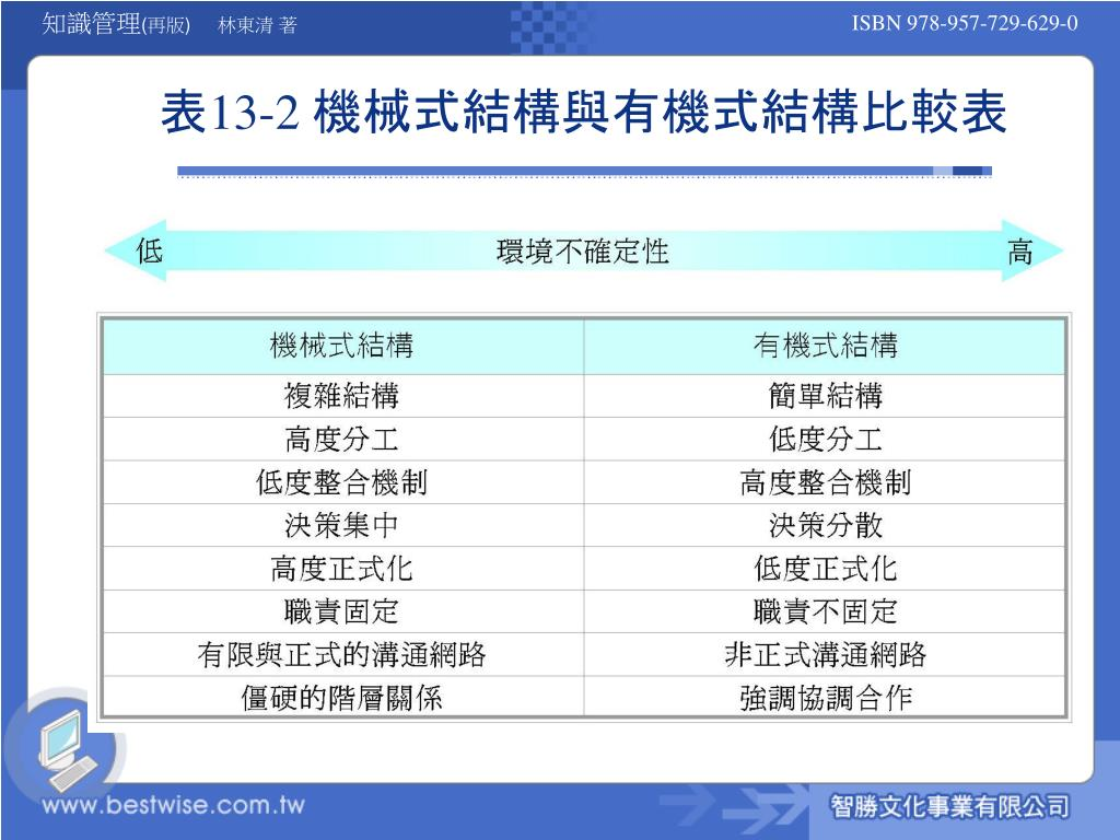 PPT - 第 13 章 組織知識管理的組織結構面觀點 PowerPoint Presentation - ID:6547442