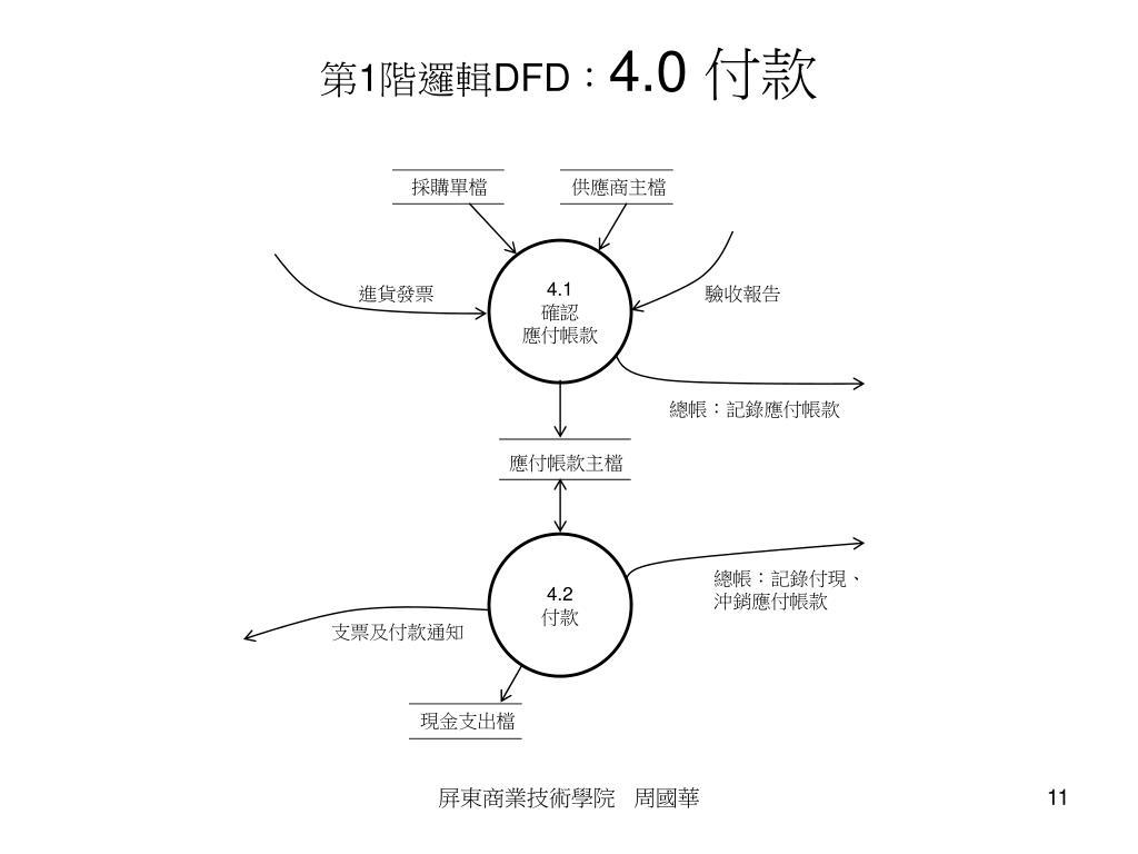 PPT - 採購及付款循環 ~ 系統概念、 DFD 、 SF 、 REA 、內控 ~ PowerPoint Presentation - ID:6561381