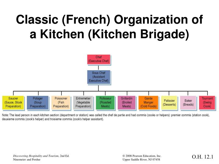 Kitchen brigade system What is a Traditional Kitchen