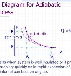 adiabatic pv diagram [ 1024 x 768 Pixel ]
