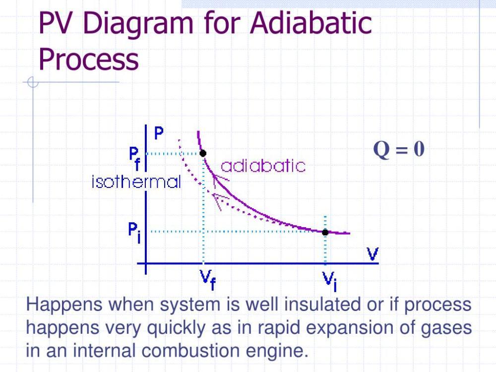 medium resolution of adiabatic pv diagram