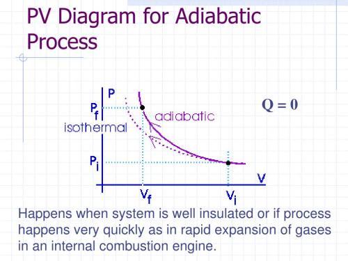 small resolution of adiabatic pv diagram