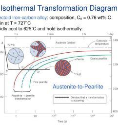 isothermal transformation diagram c11f14 eutectoidiron carbon  [ 1024 x 768 Pixel ]