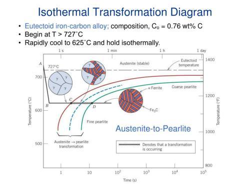 small resolution of isothermal transformation diagram c11f14 eutectoidiron carbon