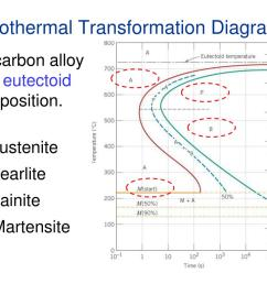 ppt chapter 11 phase transformations powerpoint presentation id 6600469 [ 1024 x 768 Pixel ]