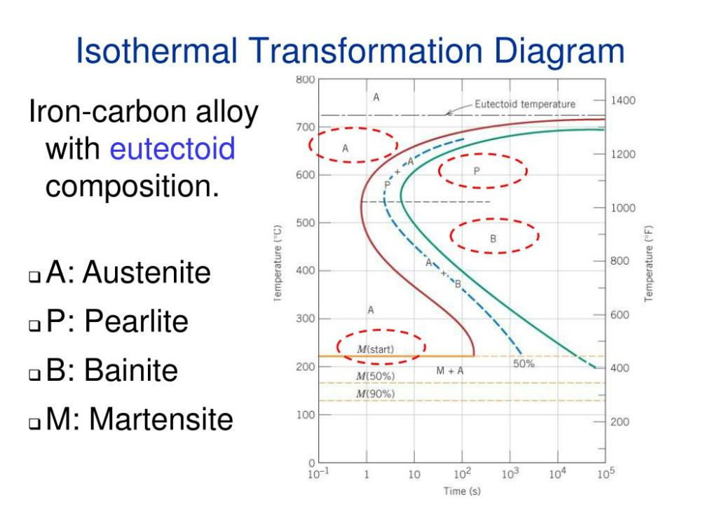 medium resolution of ppt chapter 11 phase transformations powerpoint presentation id 6600469