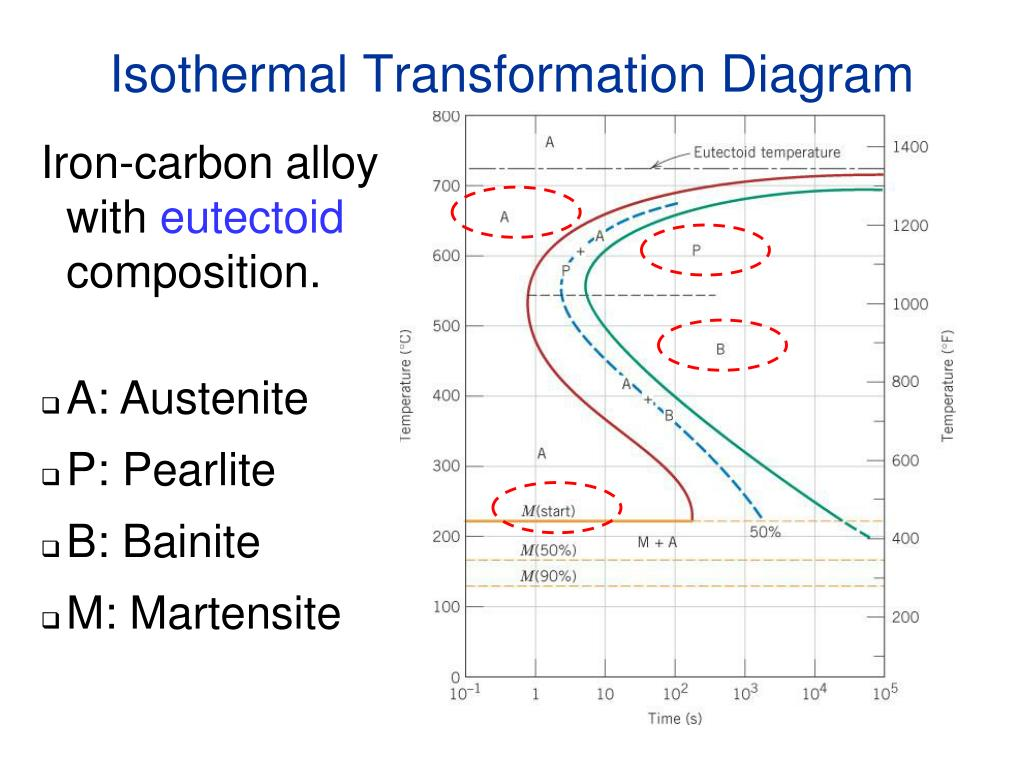 hight resolution of ppt chapter 11 phase transformations powerpoint presentation id 6600469