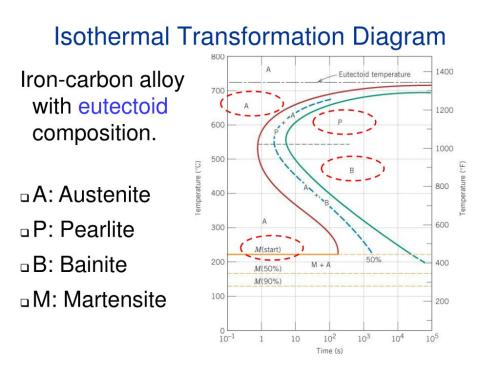 small resolution of ppt chapter 11 phase transformations powerpoint presentation id 6600469