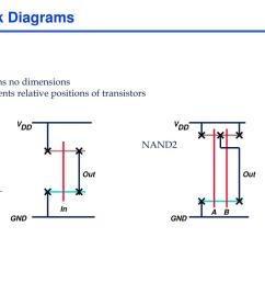 v v dd dd stick diagrams contains no dimensions represents relative positions of transistors inverter nand2 out out in a b gnd gnd [ 1024 x 768 Pixel ]