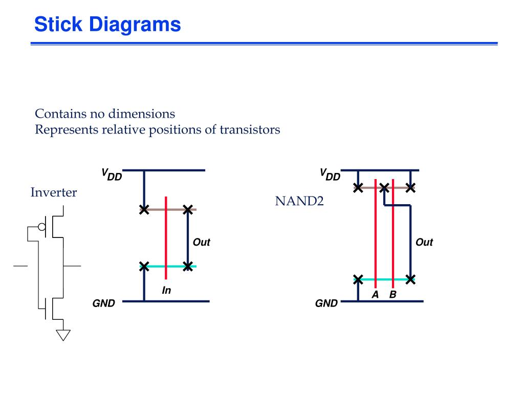 hight resolution of v v dd dd stick diagrams contains no dimensions represents relative positions of transistors inverter nand2 out out in a b gnd gnd