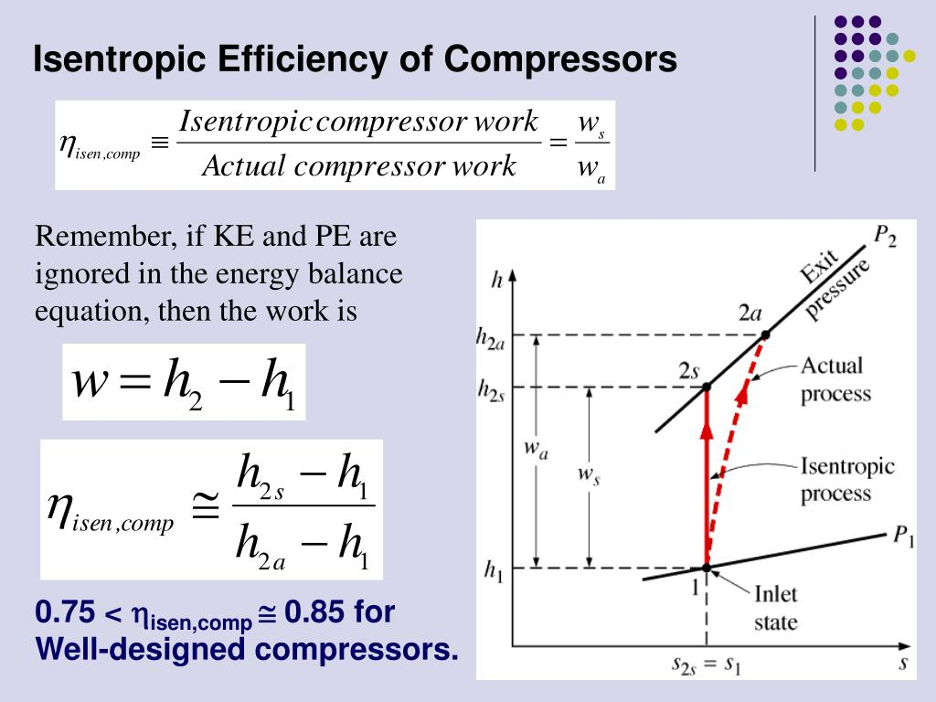 hight resolution of isentropic efficiency of compressors
