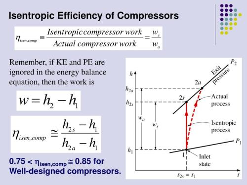 small resolution of isentropic efficiency of compressors