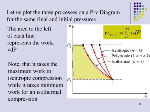 small resolution of let us plot the three processes on a p v diagram for the