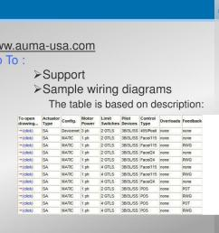 www auma usa com go to support sample wiring diagrams the table is based on description  [ 1024 x 768 Pixel ]