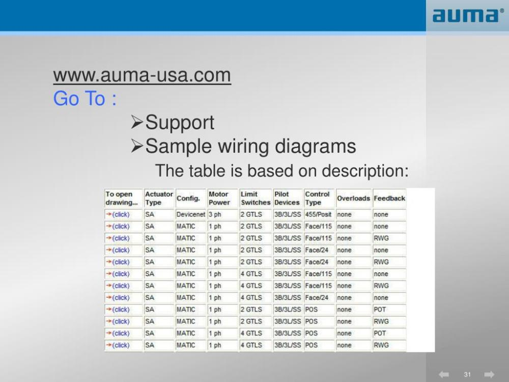 medium resolution of www auma usa com go to support sample wiring diagrams the table is based on description