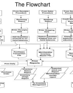 The flowchart also ppt system inventory management powerpoint rh slideserve