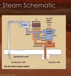 dry steam power plant diagram [ 1024 x 768 Pixel ]
