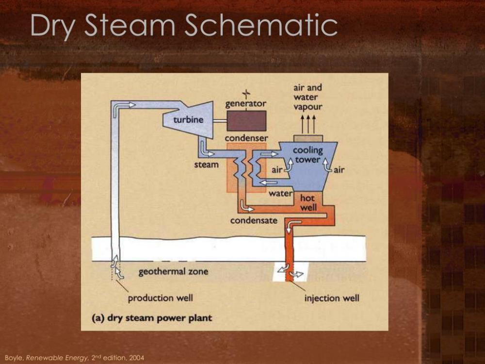 medium resolution of dry steam power plant diagram