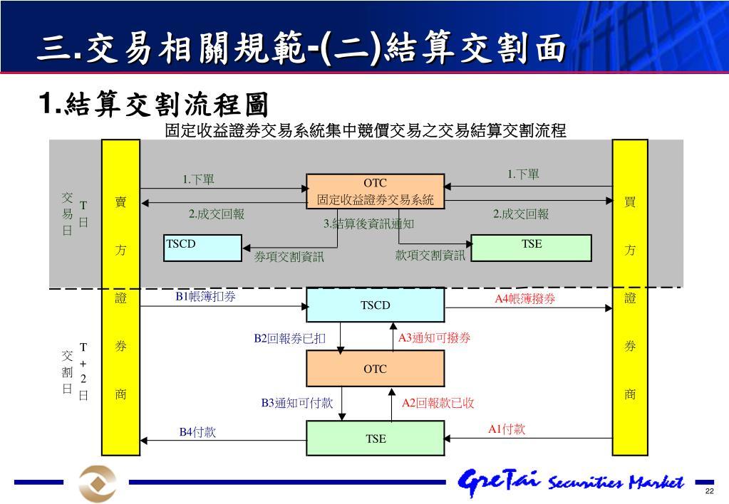 PPT - 固定收益證券交易系統之介紹 PowerPoint Presentation. free download - ID:6648439