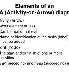elements of an aoa activity on arrow diagram  [ 1024 x 768 Pixel ]