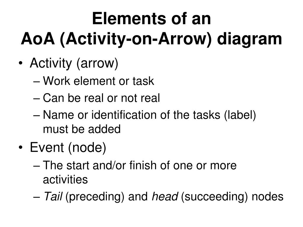 hight resolution of elements of an aoa activity on arrow diagram