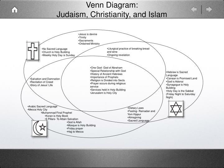 judaism hinduism venn diagram 700r4 transmission lock up wiring ppt christianity and islam powerpoint