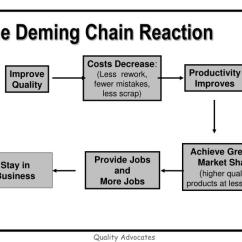 Deming Chain Reaction Diagram Ford Fusion Wiring Stereo Ppt Quality Advocates Powerpoint Presentation Id 6662846 The