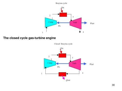 small resolution of the closed cycle gas turbine engine
