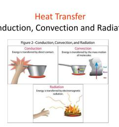 PPT - Heat Transfer Conduction [ 768 x 1024 Pixel ]