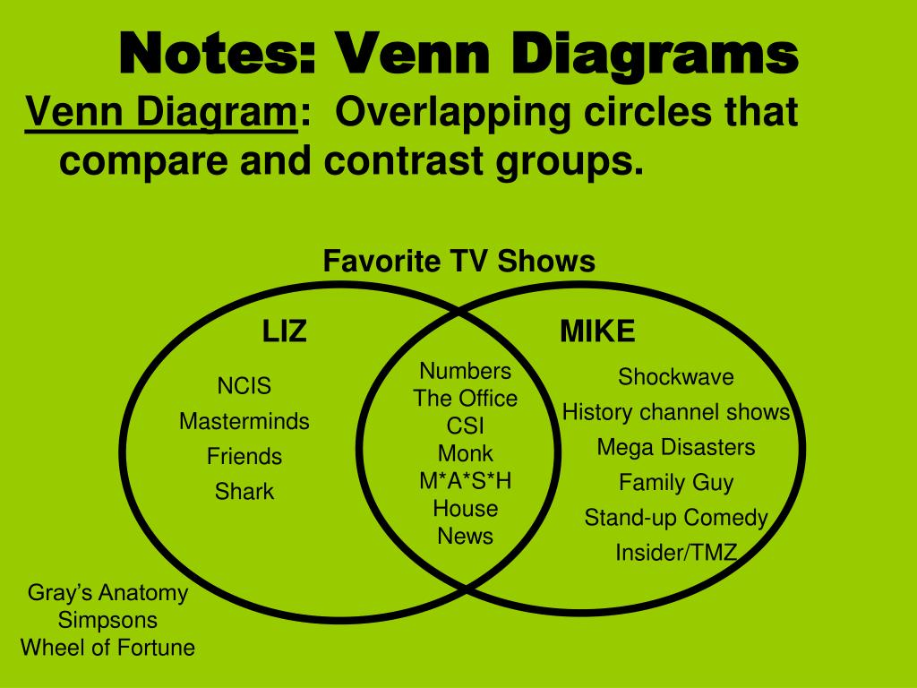 hight resolution of notes venn diagrams n