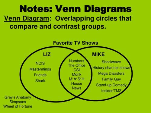 small resolution of notes venn diagrams n