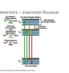 fluorescence jablonski diagram  [ 1024 x 768 Pixel ]