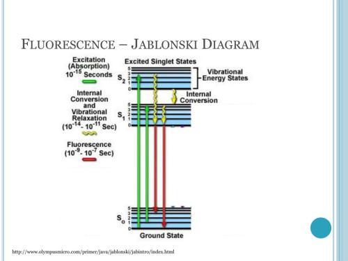 small resolution of fluorescence jablonski diagram