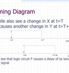 timing diagram  [ 1024 x 768 Pixel ]