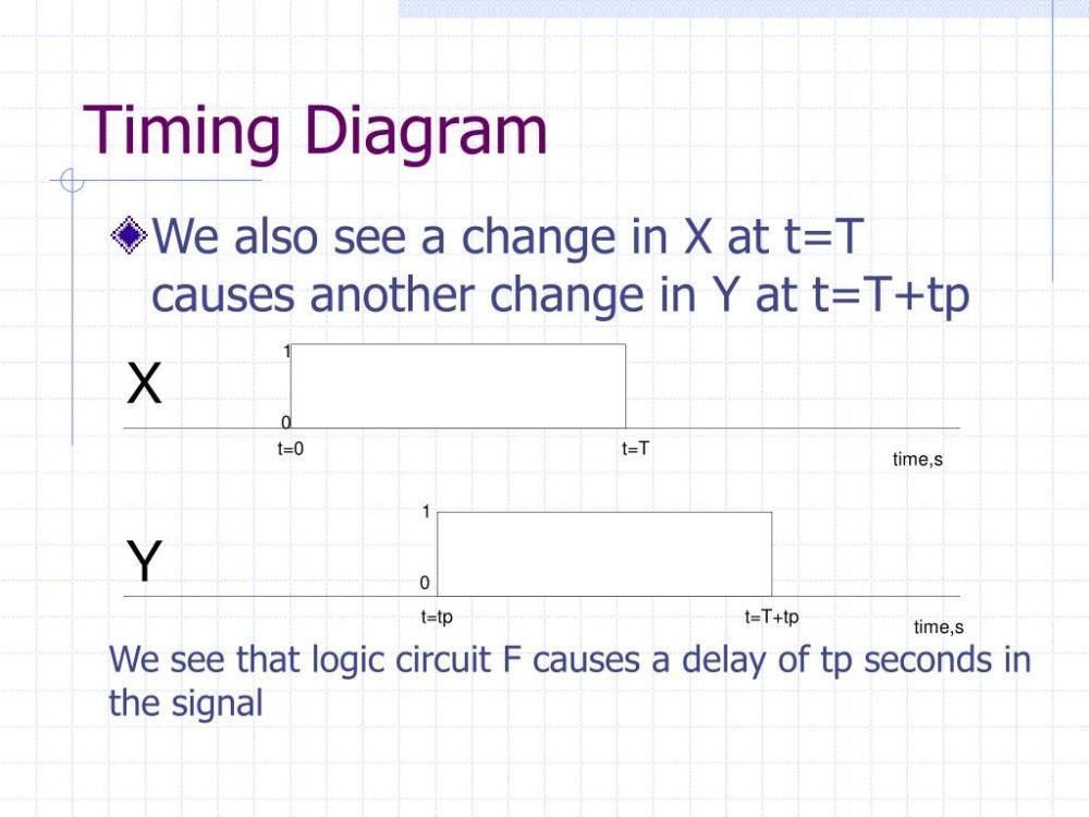 medium resolution of timing diagram