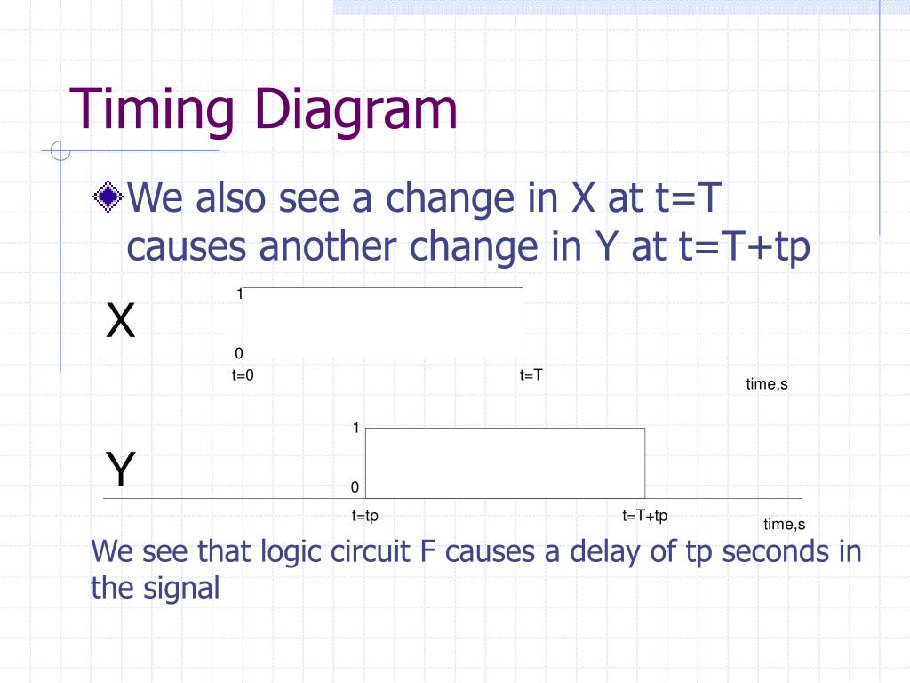 hight resolution of timing diagram