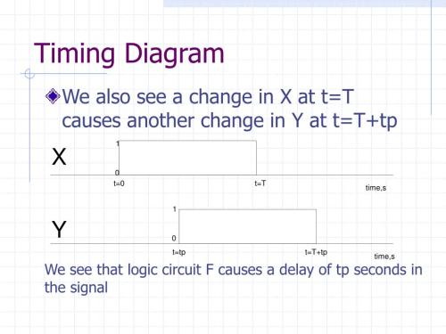 small resolution of timing diagram
