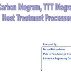 fe carbon diagram ttt diagram heat treatment  [ 1024 x 768 Pixel ]