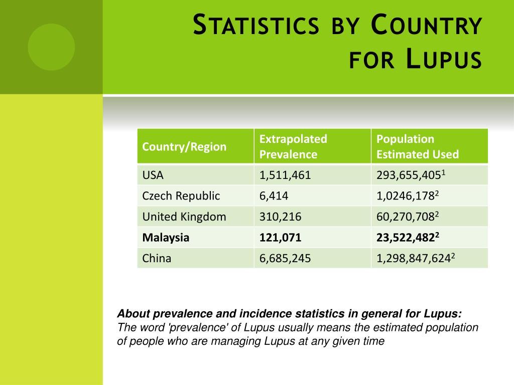 PPT - Systemic Lupus Erythematosus (SLE) PowerPoint ...