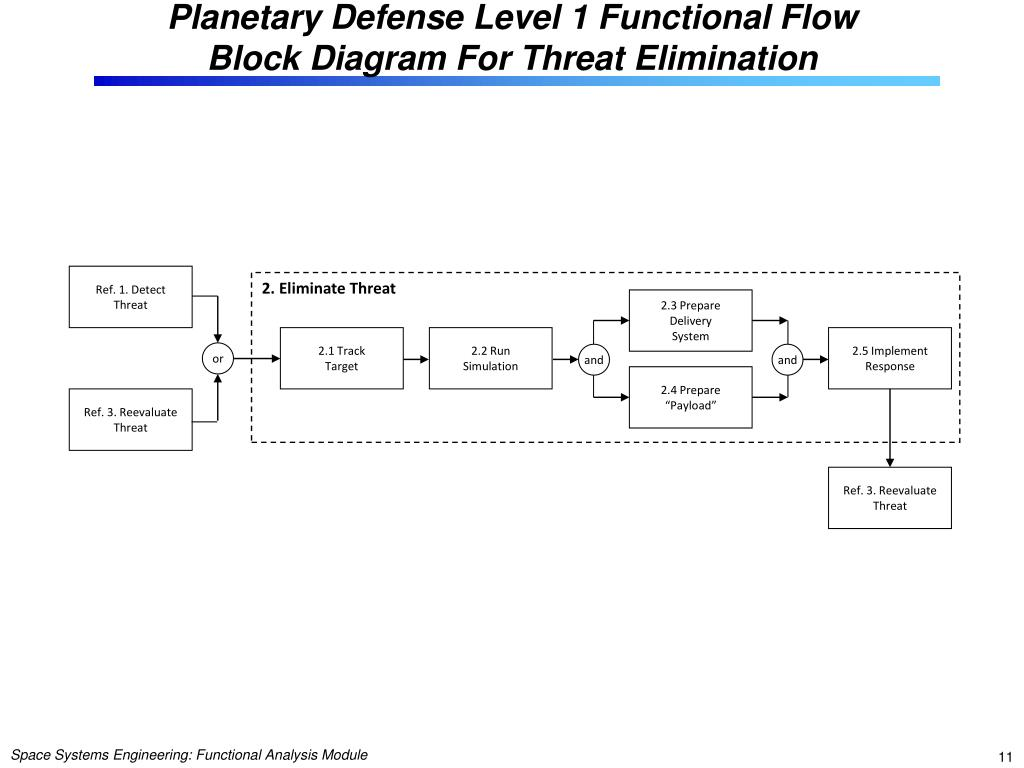 hight resolution of planetary defense level 1 functional flow block diagram for