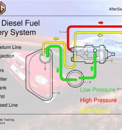 fuel return line 2 fuel injection pump 3 injectors 4 fuel filter 5 fuel tank 6 swirl pot 7 fuel feed line low pressure high pressure spill return [ 1024 x 768 Pixel ]