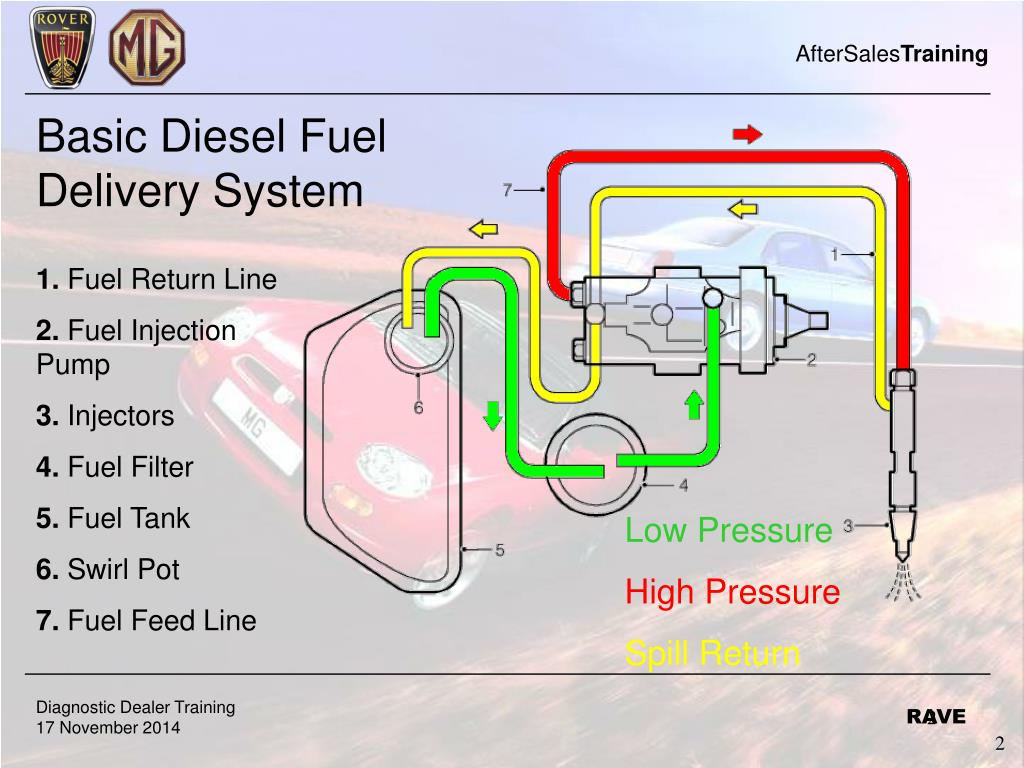 hight resolution of fuel return line 2 fuel injection pump 3 injectors 4 fuel filter 5 fuel tank 6 swirl pot 7 fuel feed line low pressure high pressure spill return