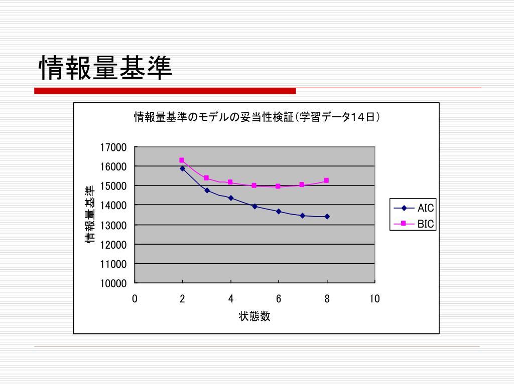 PPT - 隠れマルコフモデルによる時系列気象畫像の時空間変動パターン表現 PowerPoint Presentation - ID:6747398