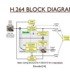 h 264 block diagram encoder 14  [ 1024 x 768 Pixel ]