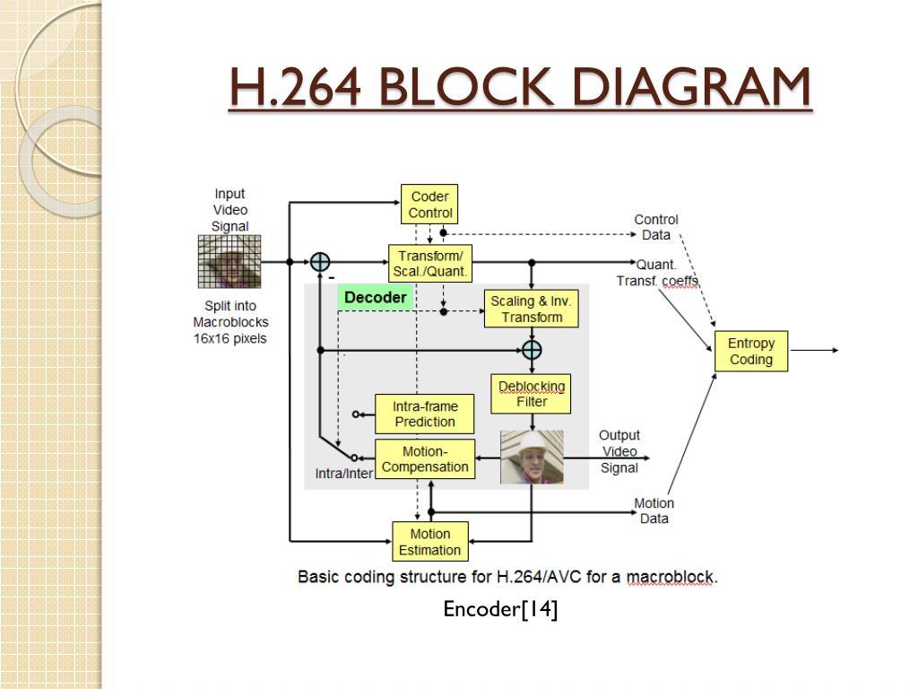 hight resolution of h 264 block diagram encoder 14