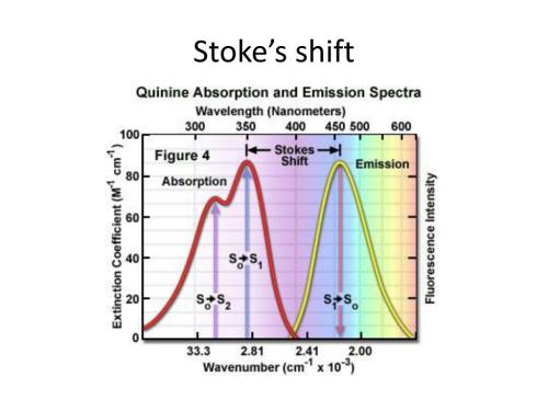 small resolution of this energy shift is called stoke s shift usually shown in diagram by wavelength or wavenumber difference q1 and q0 are energies of vibration taken by