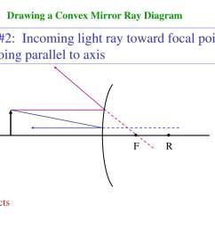 drawing a convex mirror ray diagram step  [ 1024 x 768 Pixel ]