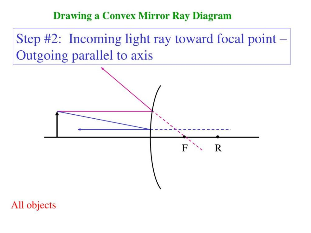 medium resolution of drawing a convex mirror ray diagram step