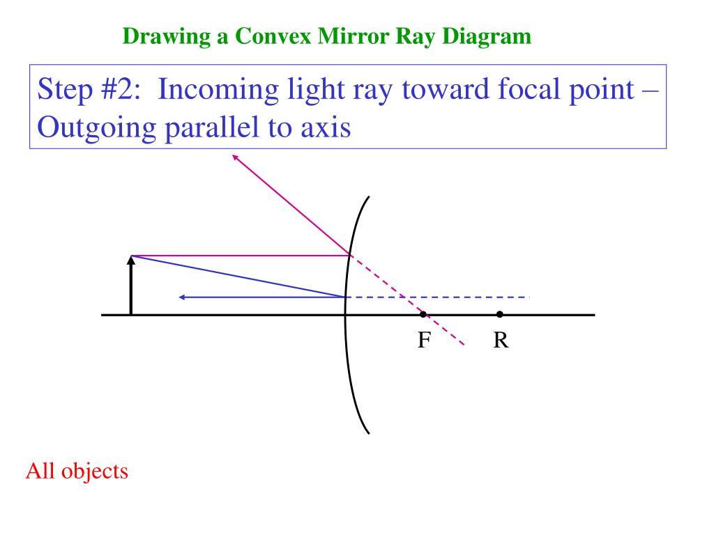 hight resolution of drawing a convex mirror ray diagram step
